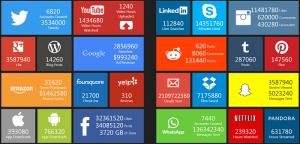 Real-Time-Data zeigt den Traffic von Social-Media-Networks in einem Zeitraum von 60 Sekunden: 350.000 Tweets, 3,3 Mio. Post auf Facebook, 13,2 Mio WhatsApp-Nachrichten, 485.000 Snapchat-Messages, 11.000 Personensuchen auf LinkedIn, 1.400 Blogposts über WordPress-CMS, tbc (Quelle: pennystocks.la, nicht mehr verfügbar)
